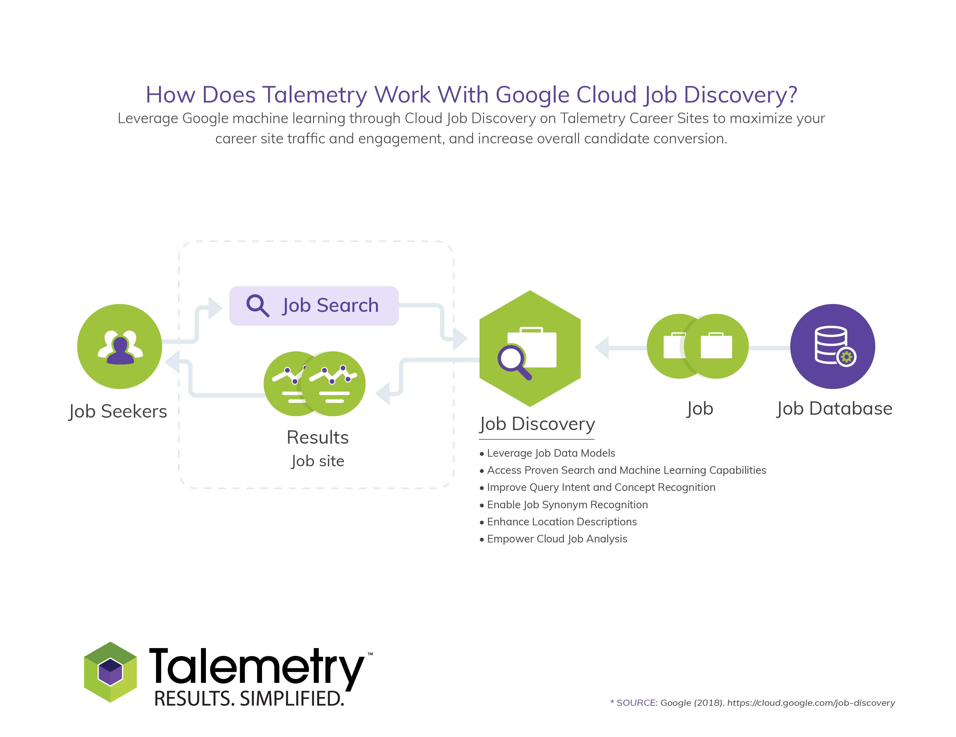 Google Cloud Discovery and Talemetry