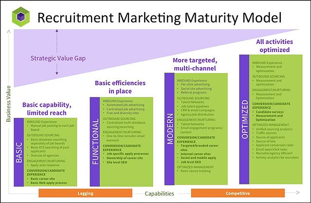 Talemetry Recruitment Marketing Model