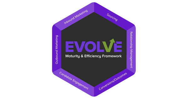 EVOLVE Recruitment Marketing Framework