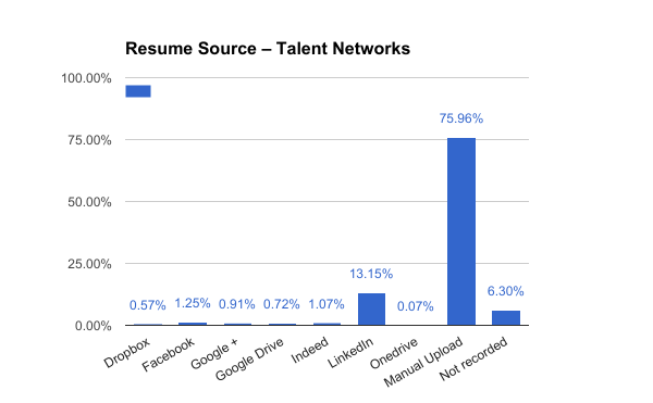 upload-resume-talent-network.png